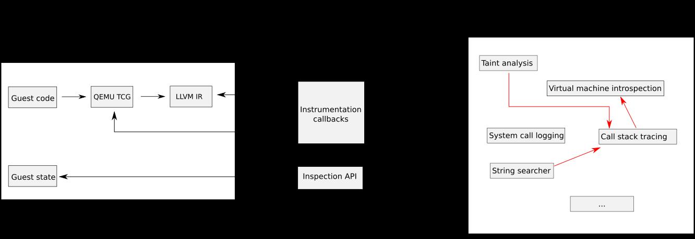 Building a custom malware sandbox with PANDA - Part 1